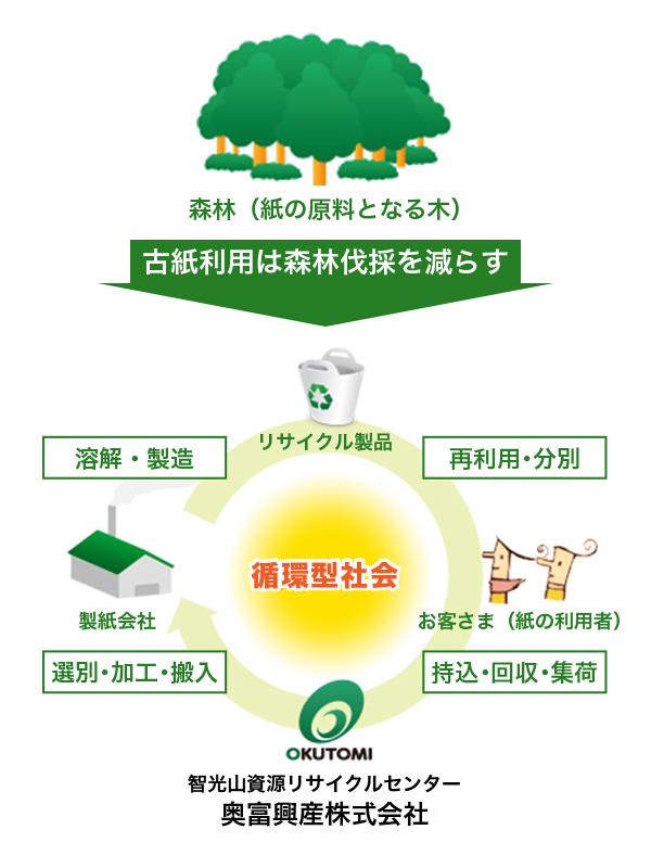 森林の中には紙の原料となる木があり、古紙利用は森林伐採を減らすことになります。 ⇒ [製紙会社 溶解・製造]、[リサイクル製品 再利用・分別]、[お客さま(紙の利用者) 持込・回収・集荷]、[OKUTOMI - 智光山資源リサイクルセンター 奥富興産株式会社 選別・加工・搬入]、[製紙会社]のような順に資源を再利用する社会を循環型社会と言います。