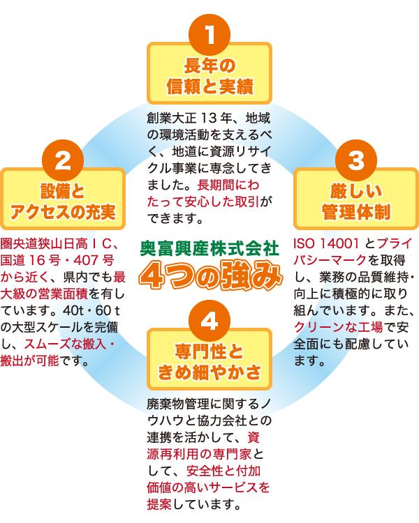 奥富興産株式会社4つの強み