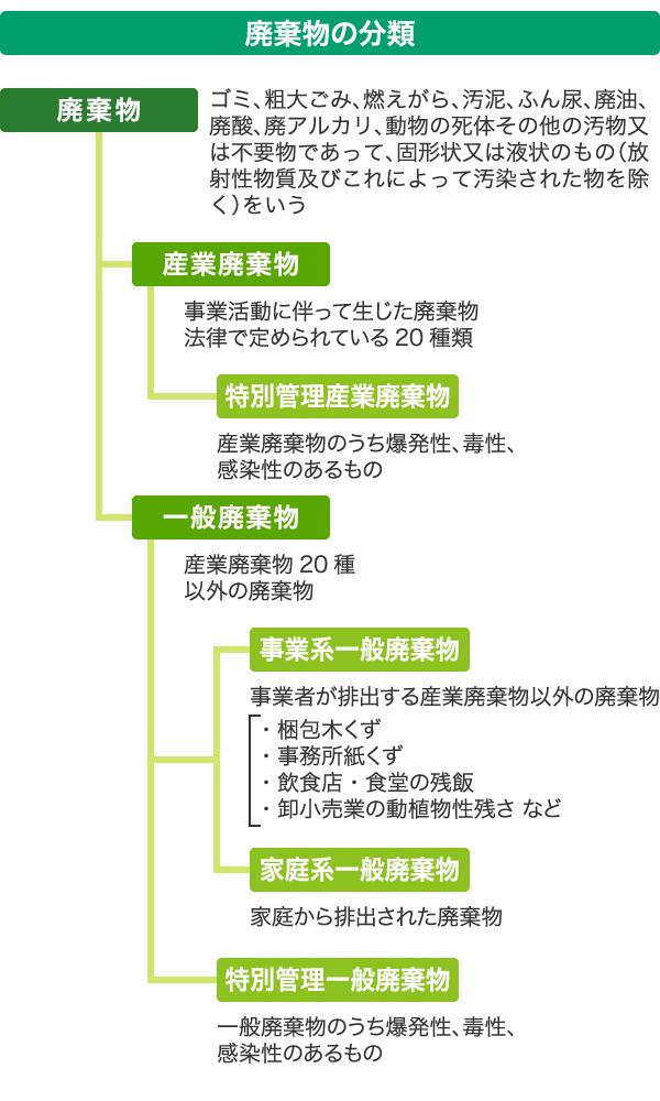 産廃物の分類