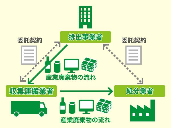 委託契約と産業廃棄物の流れ